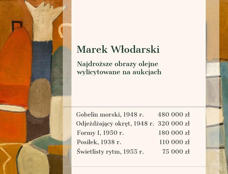 Bezcenny obraz polskiego surrealisty na wystawie - Poilish Magazine