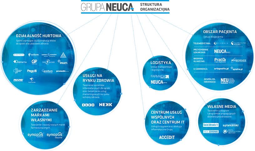 Pratia z Grupy NEUCA wzmacnia pozycję lidera w Europie, inwestując w największą sieć ośrodków badawczych w Bułgarii - Poilish Magazine