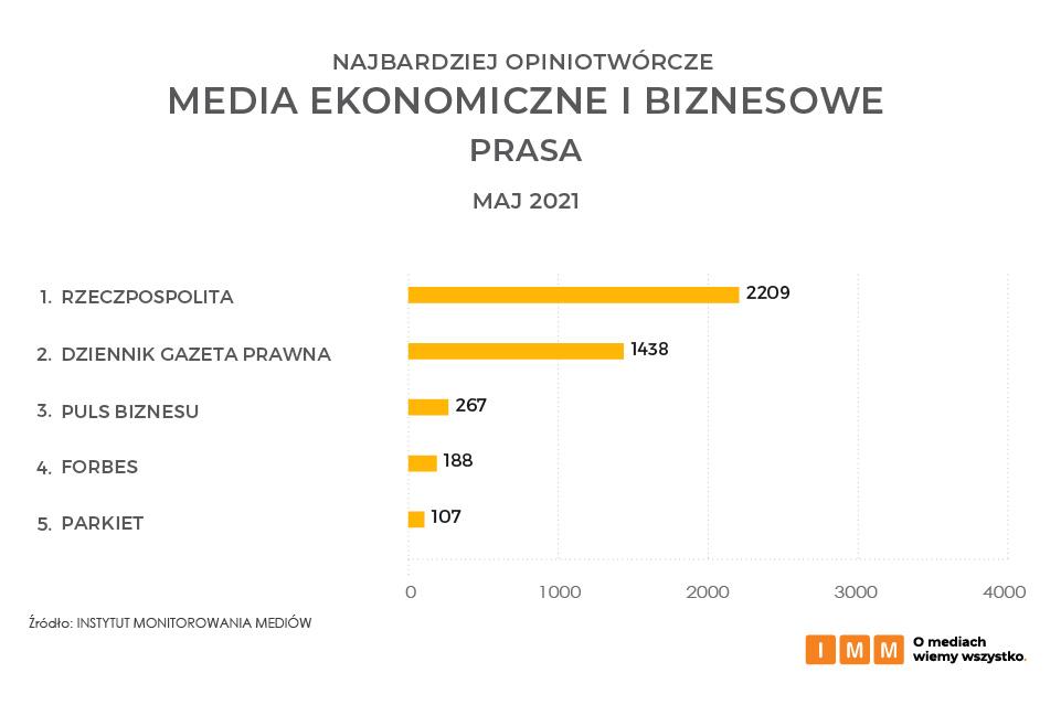 Najbardziej opiniotwórcze media ekonomiczne i biznesowe