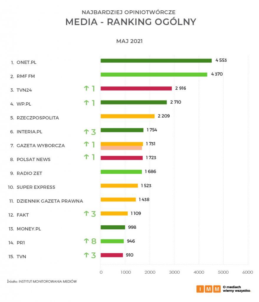 Najbardziej opiniotwórcze media