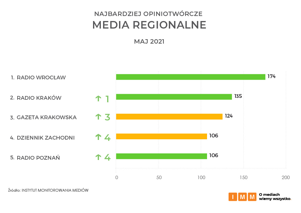 Najbardziej opiniotwórcze media regionalne